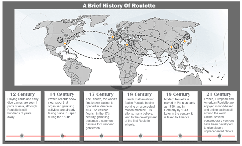 History-of-Roulette