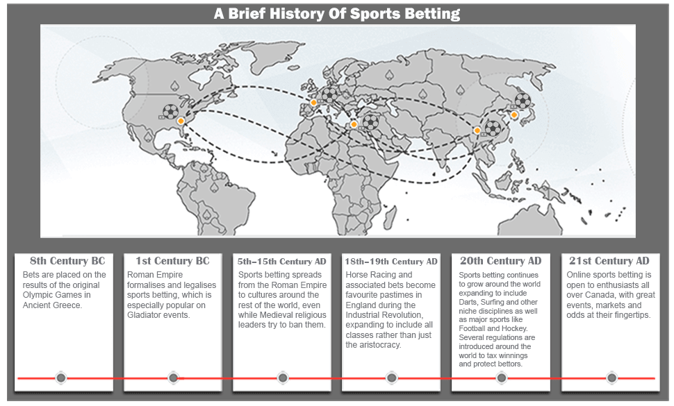 History-of-Sports-Betting